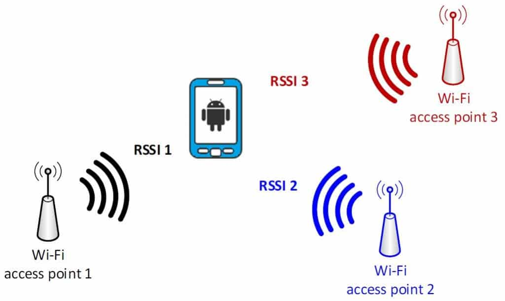 Wi-Fi access point technology overview