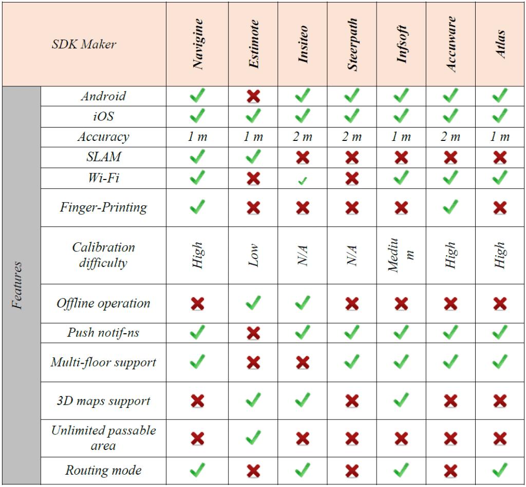 Comparison of popular existing indoor SDK's