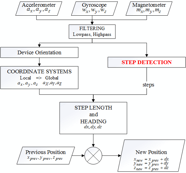 Inertial navigation system algorithm
