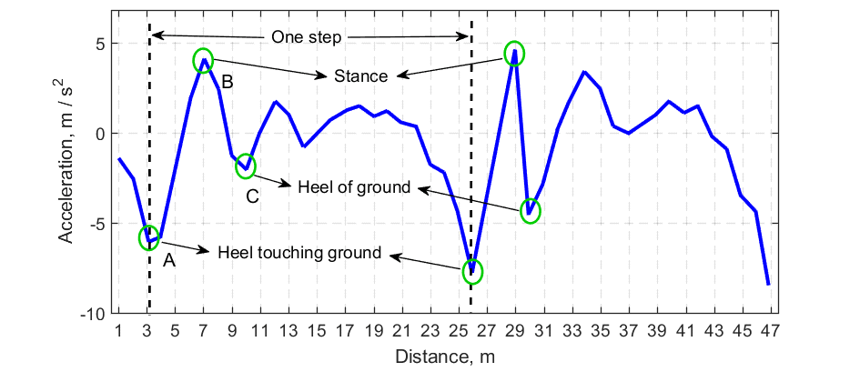 Recognition of the main events of the human gait