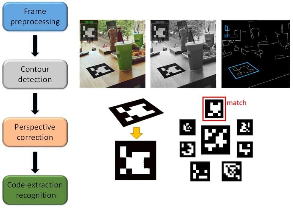 Raspberry Pi - fiduciary marker tracking algorithm